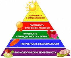 Потребности. Иерархия потребностей. Значение удовлетворения потребностей для развития личности - реферат